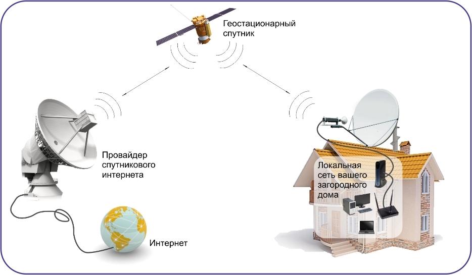 Как сделать интернет с спутниковой